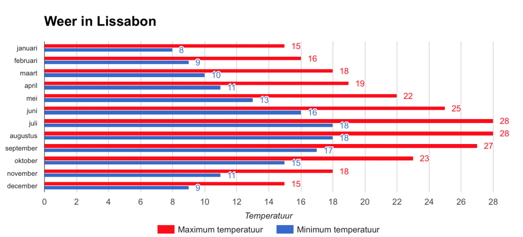 Minimum en maximum temperatuur per maand in  Lissabon