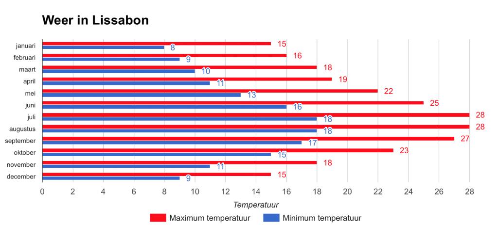 Minimum und Maximum Temperatur pro Monat in Lissabon